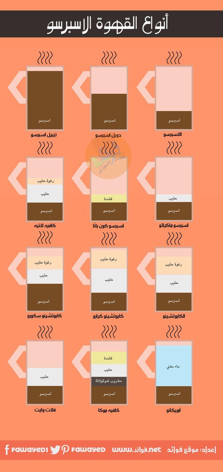 اشهر 7 انواع للقهوة فوائد Coffee Type Arabic Coffee Coffee Recipes