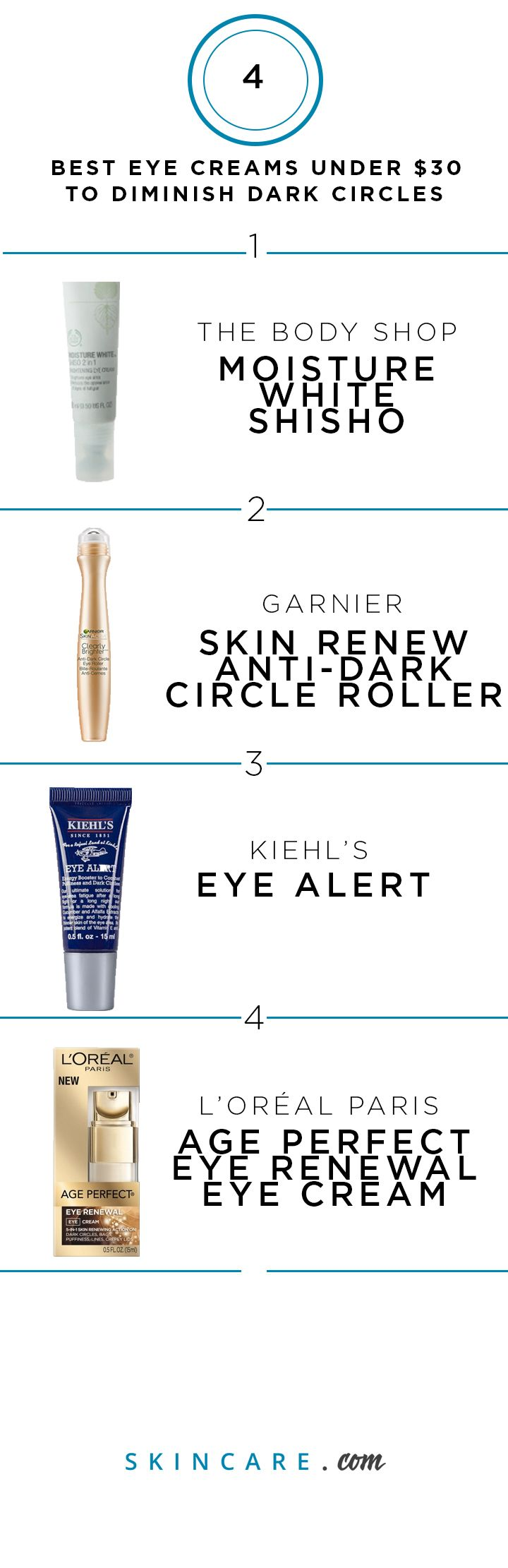 There's many eye creams on the market that can target dark circles, puffiness, and crow's feet, but some are much more affordable than others. Ahead, we're sharing the best eye creams for under $30, some of which you can get at the drugstore. Better yet, we reveal how you can cover up dark circles and puffiness quickly for those nights when you don't get enough sleep.