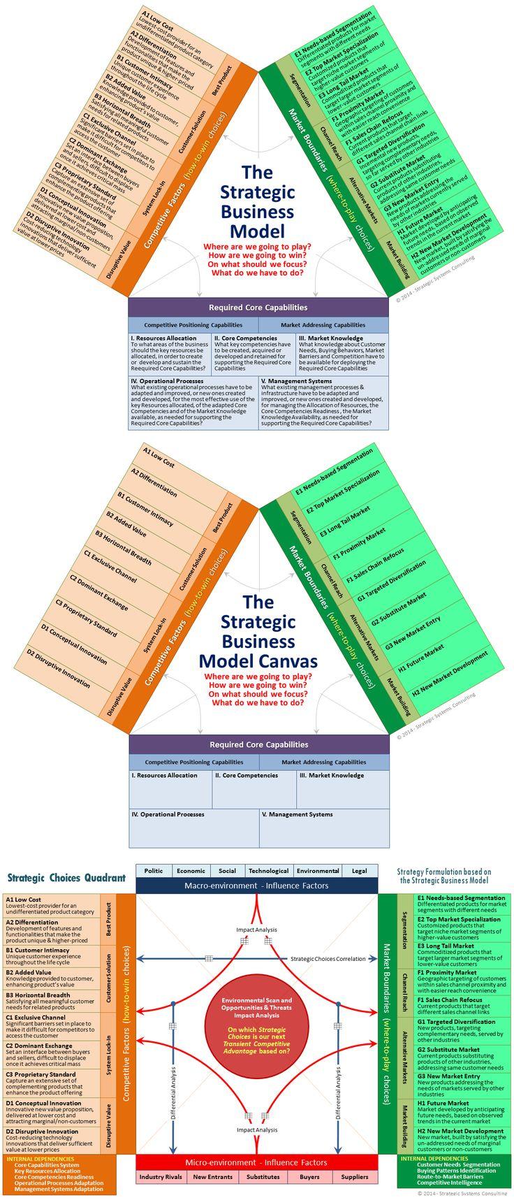 Strategic_Business_Model_Canvas_Choices.png 1.200×2.800 pixels