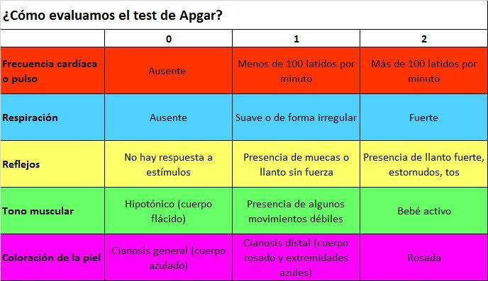 Tabla de valoración del Test de Apgar