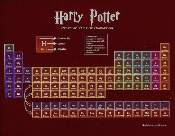 Harry Potter periodic table of characters. This is impressive that somebody actually spent time on this.: