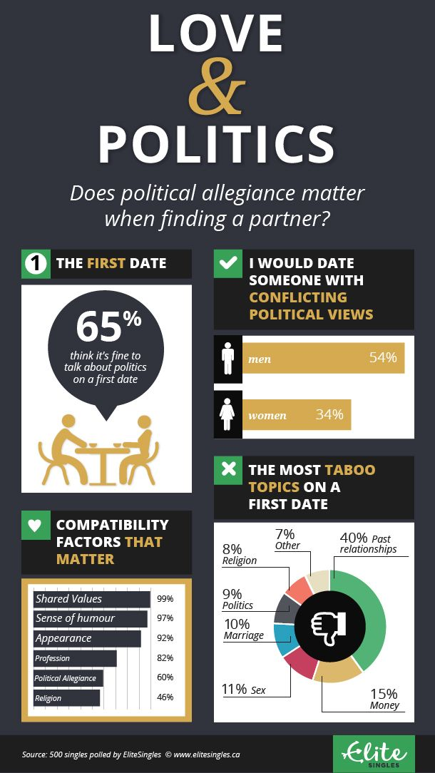 Infographic: Love & Politics - Does political allegiance matter when finding a partner?