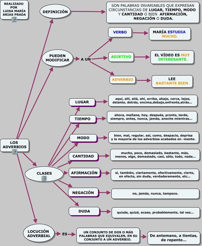 Esquema sencillo sobre los adverbios                                                                                                                                                                                 Más