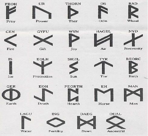 Ancient Roman Symbols Ancient Symbols Logos Pinterest