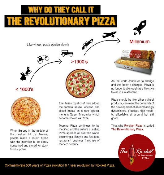Like Wheel, Pizza evolve slowly, so that's why they call it The Revolutionary Pizza  #Rocketpizza #revolutionarypizza #newwayeatingpizza #quickbite #superbmeal