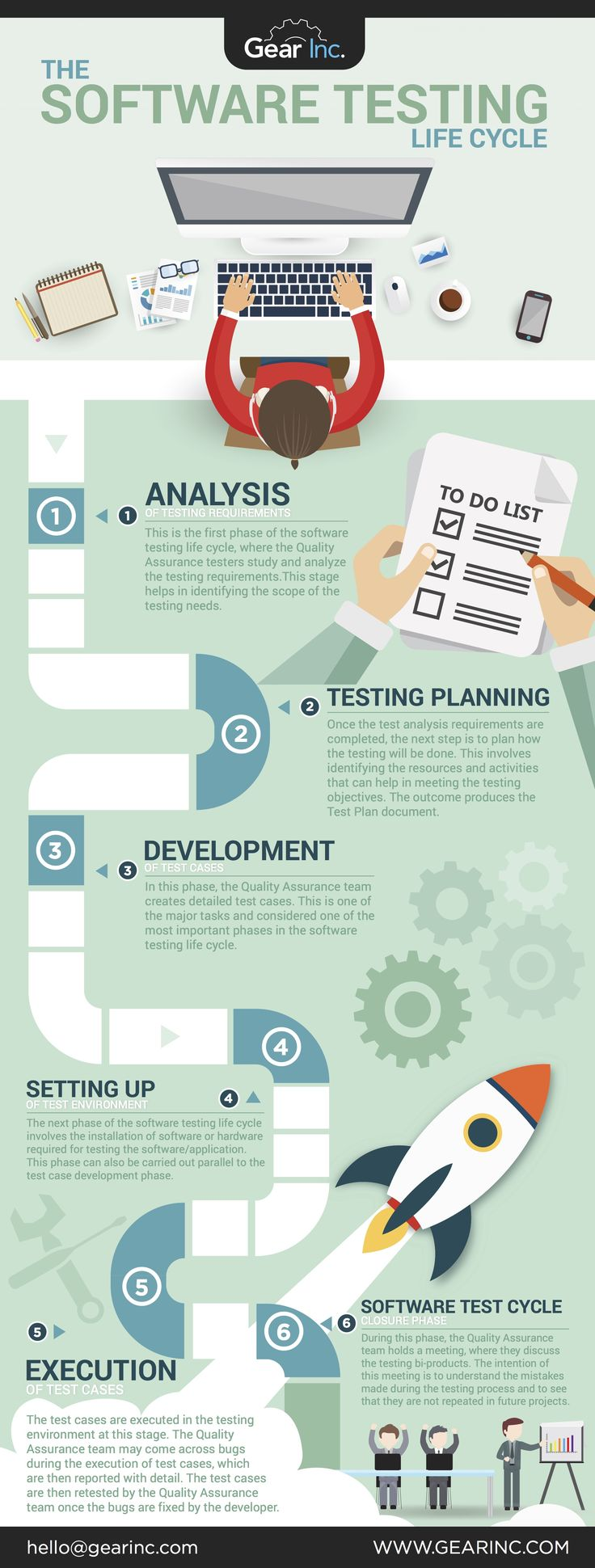 Software Testing, Life Cycle, IT, QA, Software Development, App Development. Click VISIT to read FULL ARTICLE