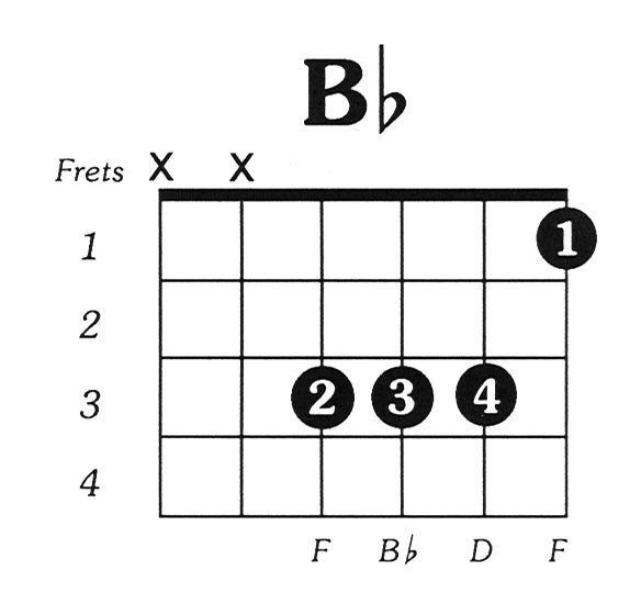 25+ best ideas about B flat guitar chord on Pinterest | Guitar ...