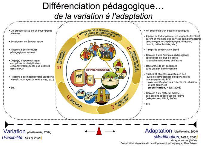 Qu'est+ce+que+la+pédagogie+différenciée+