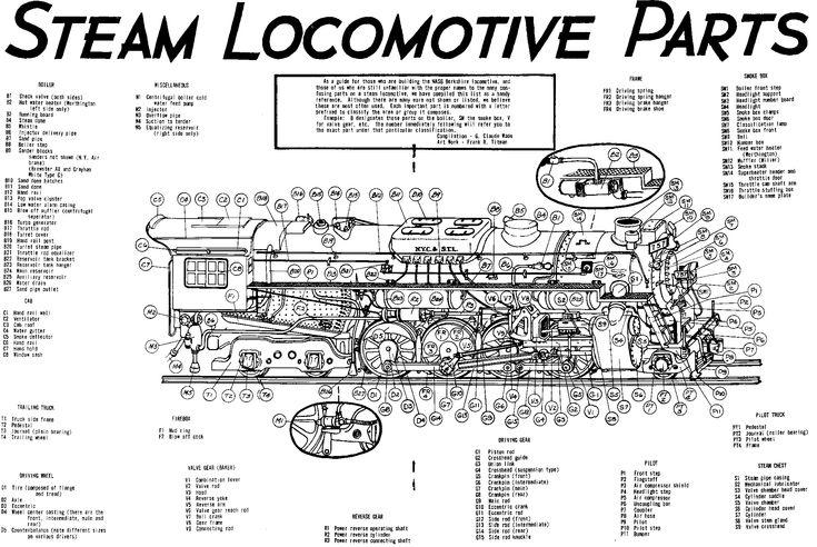 train steam engine diagram railroad steam locomotive
