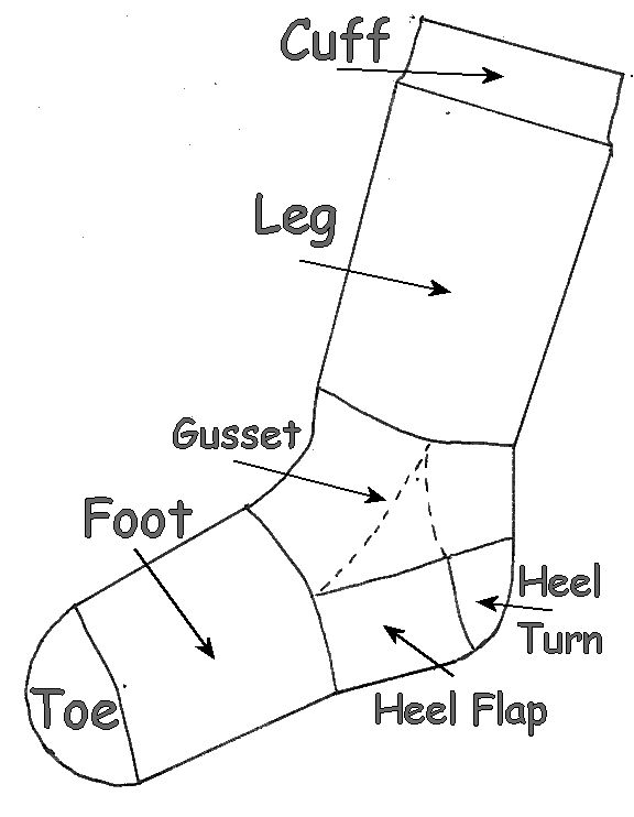 teo up sock with a heel flap and gusset