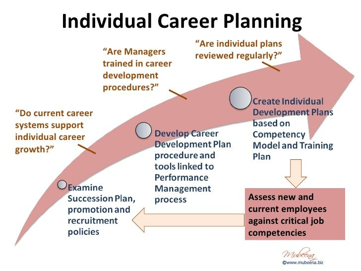 Pin By Digital Detox Solutions On Career Management And