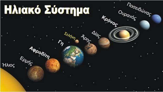 Γιατί οι Πλανήτες έχουν Αρχαία Ελληνικά Ονόματα