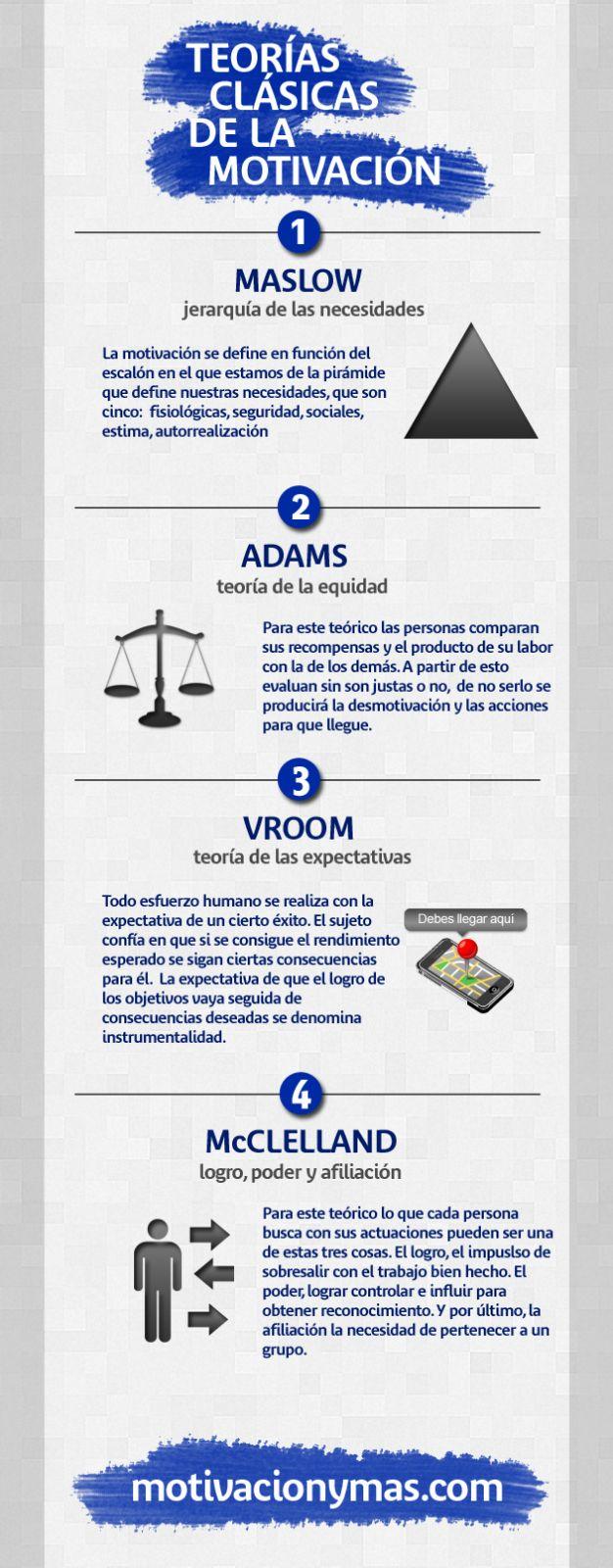 Teorías clásicas de la Motivación #infografia #infographic