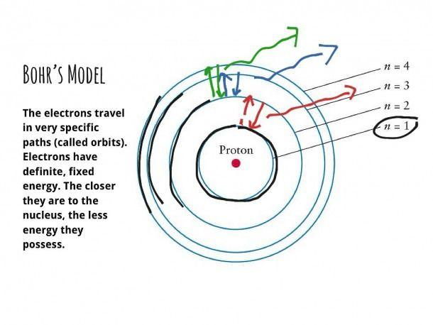 Bohr Model Diagram Bohr Model Scientific Notation Word Problems Electron Configuration