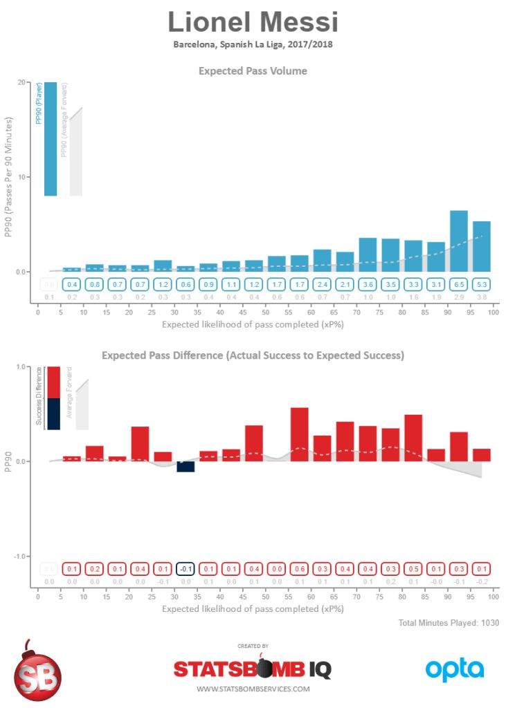 The 25+ best Radar chart ideas on Pinterest Data visualization - ilog programmer sample resume