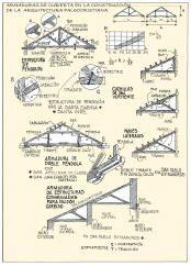Armaduras de cubierta en la construcción de la Arquitectura Paleocristiana.