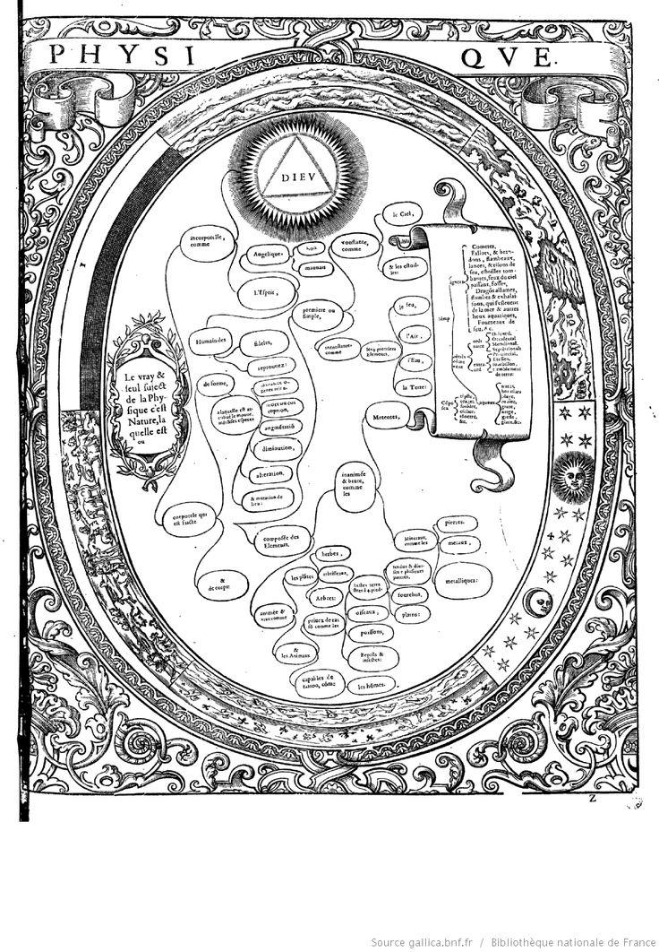 """PHYSIQUE  """"Tableaux accomplis de tous les arts libéraux"""" par M. Christofle de Savigny"""