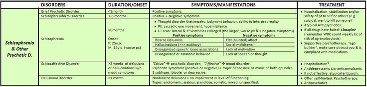 """mynotes4usmle: """" PSYCHIATRIC DSM-V DISORDERS: THE ULTIMATE MEGA SUMMARY Schizophrenia & other Psychotic Disorders """" CORRECTION: Criterion A for Delusional Disorder no longer has the requirement that the delusions must be nonbizarre Source [X]"""