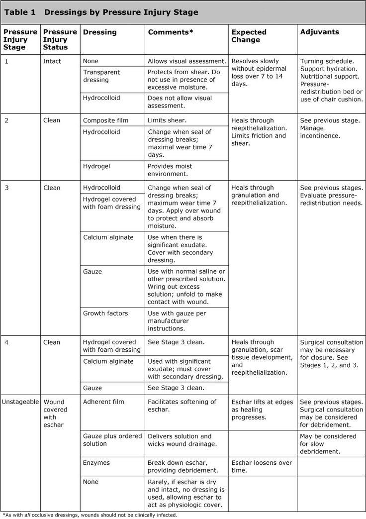 Table 1 Dressings by Pressure Injury Stage Nursing notes