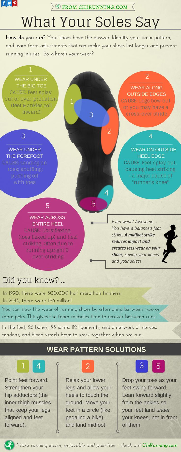 Learn why certain part of the soles of your shoes get worn out more quickly than others! #shoesole #running