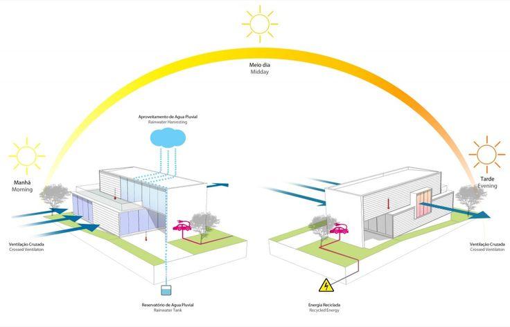 Bromelia House / Urban Recycle Architecture Studio