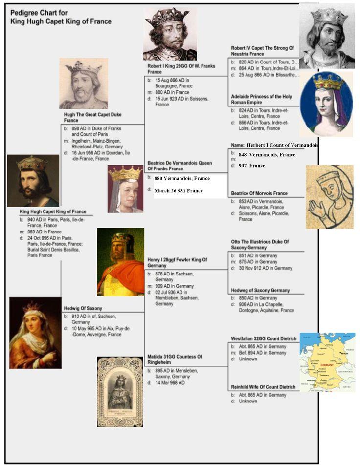 940 Hugh Capet King of France