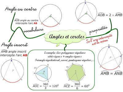 Cours de Mathématiques en Mandala/Carte mentale