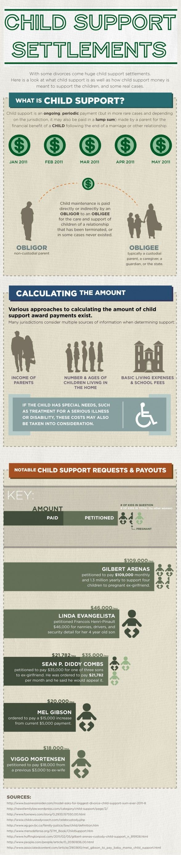 Infographic on what is child support and how it affects divorce.