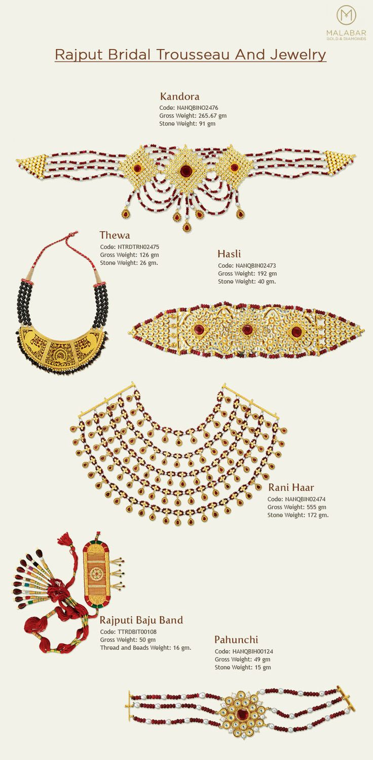 I came across this graphic recently. The kandora (waistband) is worn by men on traditional sherwanis. The Hasli (choker) is also worn by women but it is not as common as the timaniya. Thewa jewellery is quite popular. The Rani haar worn by Rajput women is not the kind shown here. This design has recently been popularized through sitcoms and movies. Therefore, such imitation jewelery has become quite common. However, Rajput women continue wearing the traditional long Rani Haar.