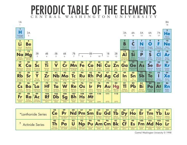 THE AWESOME PERIOTIC TABLE OF ELEMENTS FOR CHEMISTRY!!