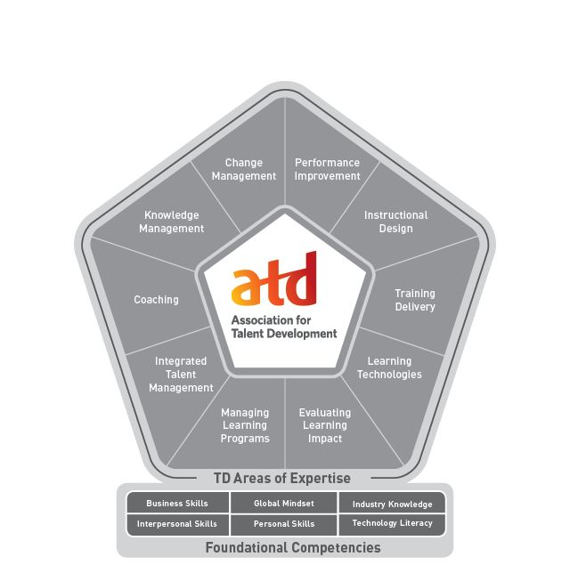 The ATD Competency Model™