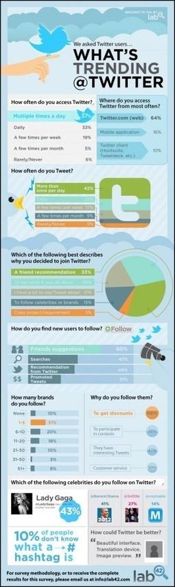 25 Ways #Teachers Can Integrate #socialMedia Into Education | #Edudemic via @pgsimoes