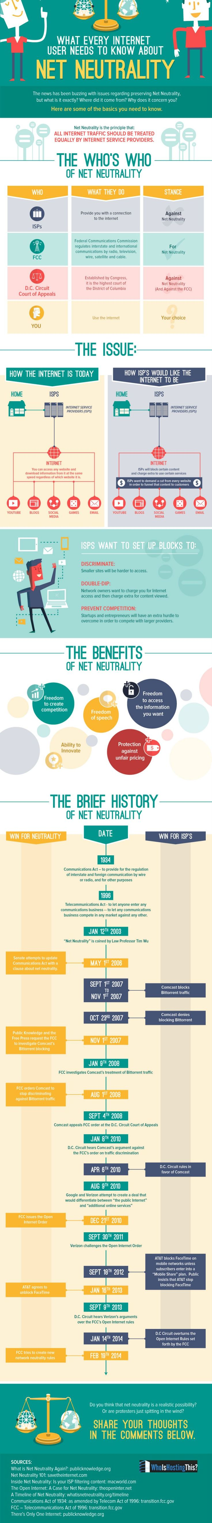 What Every #SocialMedia User Needs to Know about Net Neutrality - #infographic #internet