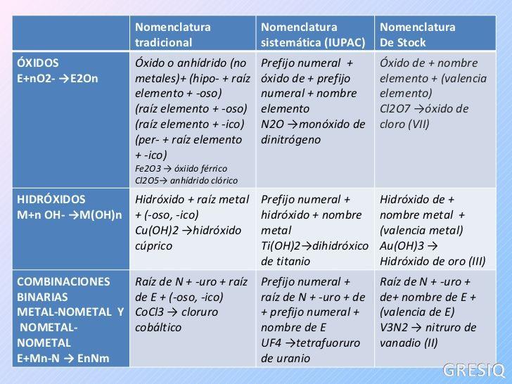 Mejores 38 imágenes de IQ en Pinterest Ciencia, Escuela y Ayuda - new tabla periodica de los elementos quimicos vanadio