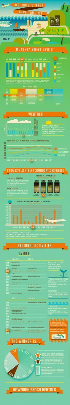 Add this infographic to your travel research and find the best time for you to visit Hawaii.
