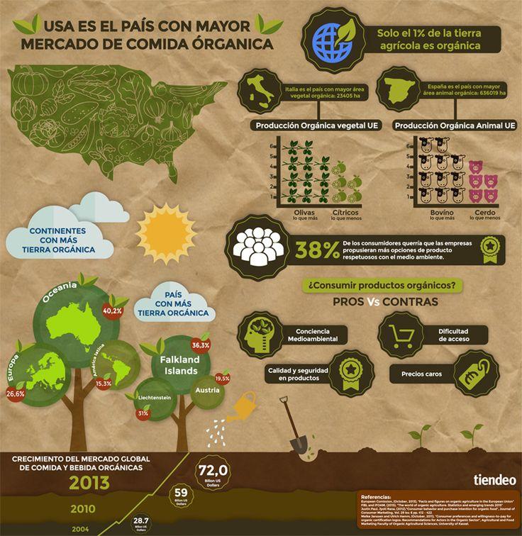 La venta global de productos orgánicos crece un 157% en 10 años - Ecoportal.net