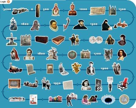 De geschiedenis canon : wanneer gebeurde wat?