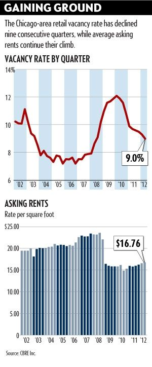 Retail Vacancy improves for 9th Quarter #cre #retail #recovery #IN  #Chicago-  -