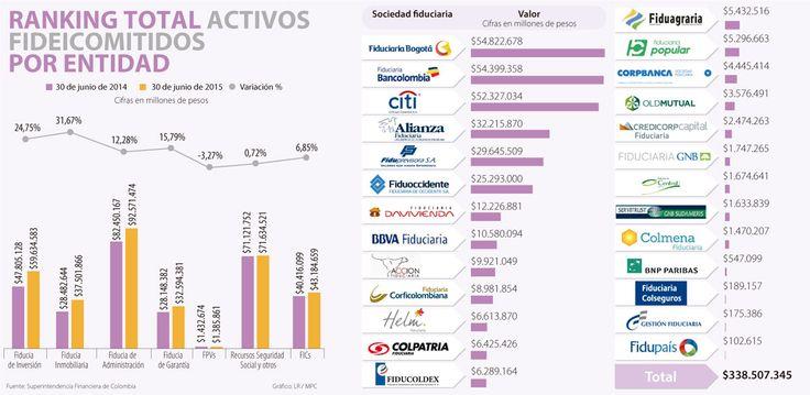 Bogotá, Bancolombia y Cititrus son los reyes del negocio fiduciario