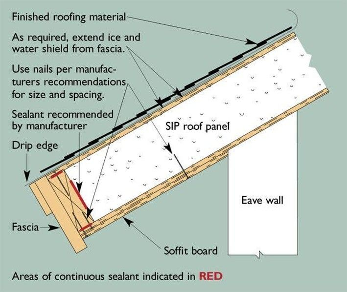 Pin By Jay Mcclellan On Modern Cabins In 2020 Sips Panels Structural Insulated Panels Roof Panels