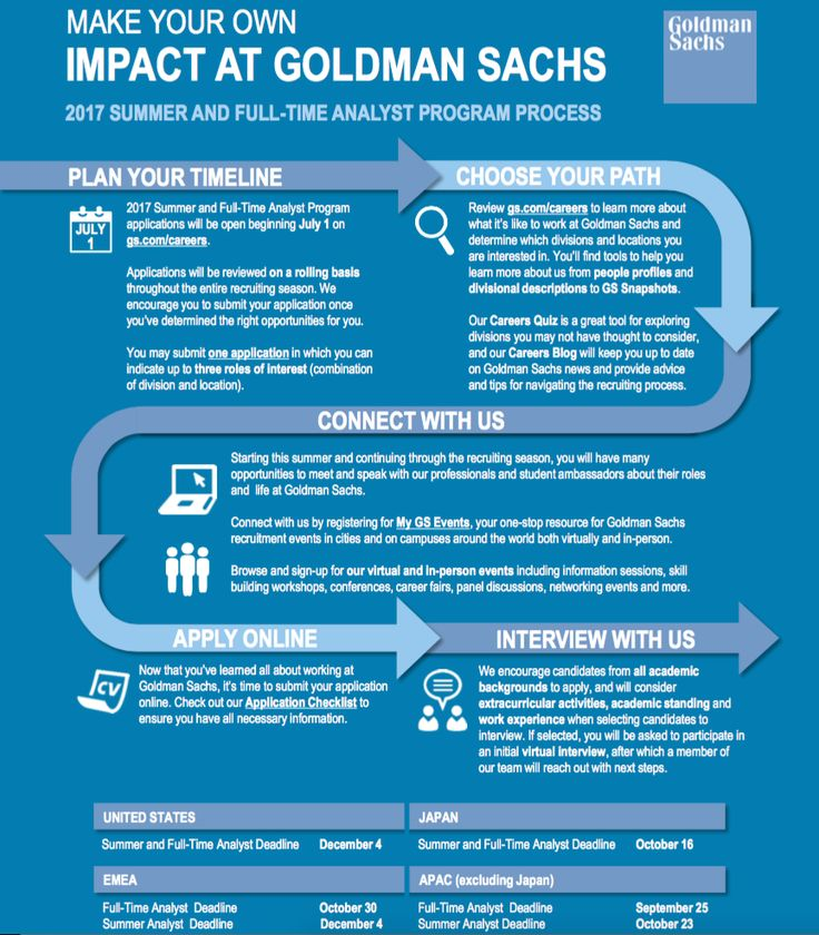 Want to work for Goldman Sachs? Here's how to get started