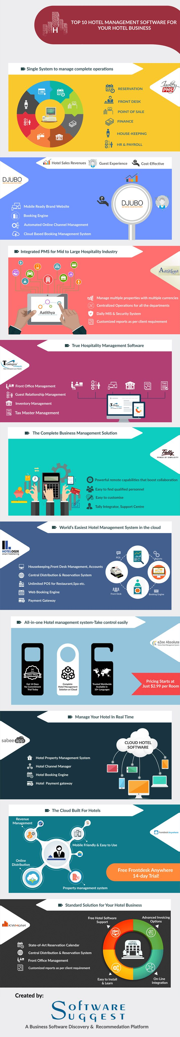 Are you running a hotel business? Great!! Explore here top 10 #hotel #softwares & extend your reach to more potential customers. @ezeetech