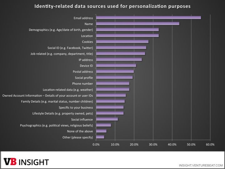 Personalization study findings: Email is top channel