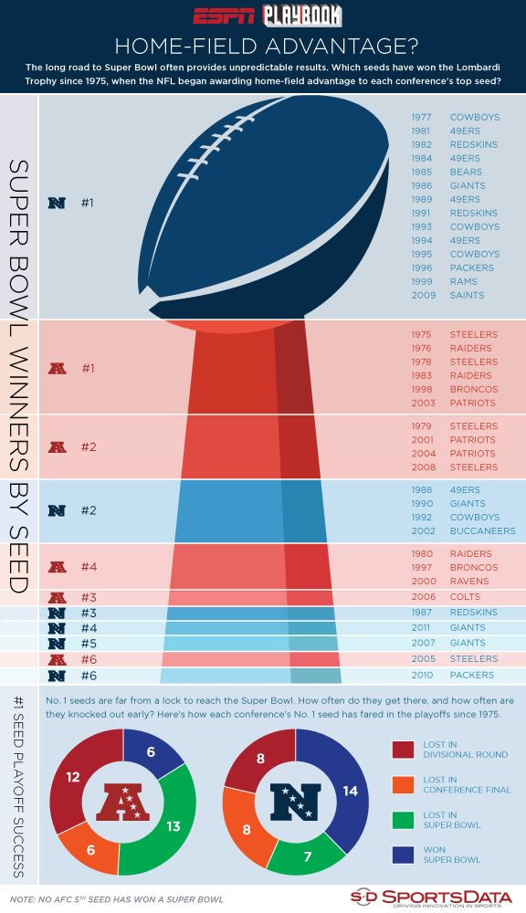 A look at NFL Super Bowl winners by playoff seeding and how #1 seeds have done overall.