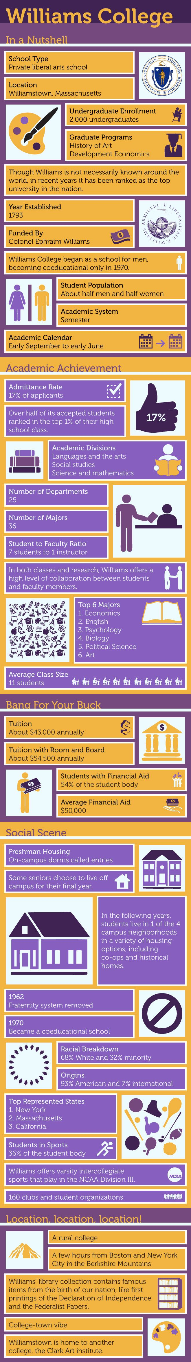 Williams College Infographic