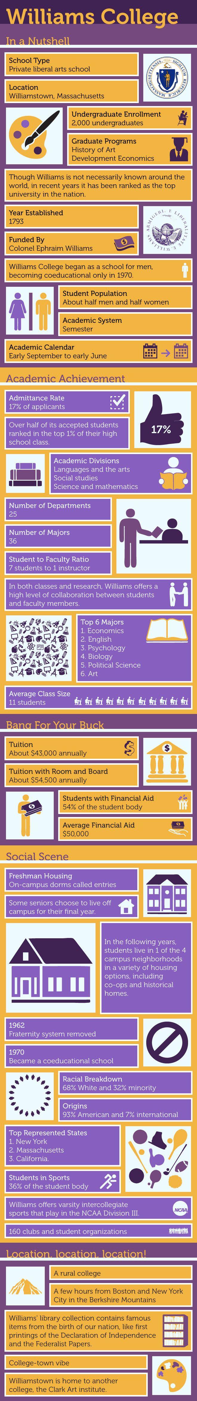 Williams College #Infographic