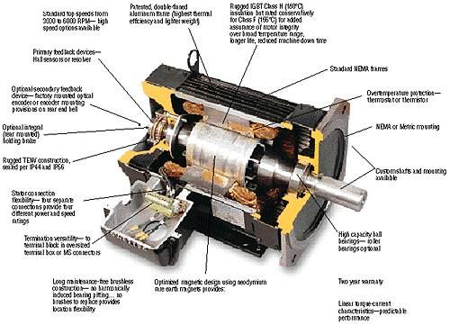 Servo Motor Knowledge Electric motor Electrical