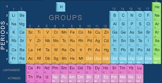"""Study notes on """"MODERN PERIODIC TABLE"""" SSC CGL 2017 Pre exam in scheduled in the month of June/July 2017. At SA We are providing to you the NOTES ON GENERAL SCIENCE these notes will help you build your basic understanding of all topics and you'll be able to score maximum marks in SSC CGL Pre exam. Study Revise and Learn all these notes by heart. MODERN PERIODIC TABLE VALENCY Valency may be defined as the combining capacity of the atom of an element with atoms of other elements in order to acquire the stable configuration (i.e. 8 electron in valence shell. In some special cases it is 2 electrons). ATOMIC SIZE It refers to the distance between the centre of nucleus of an isolated atom to its outermost shell containing electrons. Theatomic radius decreases on moving from left to right along a period. This is due to an increase in nuclear charge which tends to pull the electrons closer to thenucleus and reduces the size of the atom. In agroup atomic size increases from top to bottomdue to increase in number of shells. METALLIC AND NON-METALLIC PROPERTIES In a period from left to right metallic nature decreases while non-metallic character increases.In a group metallic character increases from top to bottom while non-metallic character decrease. ELECTRONEGATIVITY The relative tendency of an atom to attract the shared pair of electrons towards itself is called electronegativity. In a period from left to right the value of electronegativity increases while in a group from top to bottom the value of electronegativity decreases. IONIZATION ENERGY The ionization energy (IE) is the amount of energy required to remove the most loosely bound electron the valence electron of an isolated gaseous atom to form a cation. In a period from left to right the value of ionization energy increases while in a group from top to bottom the value of ionization energy decreases. ELECTRON AFFINITY The electron affinity of an atom or molecule is defined as the amount of energy released or spent w"""