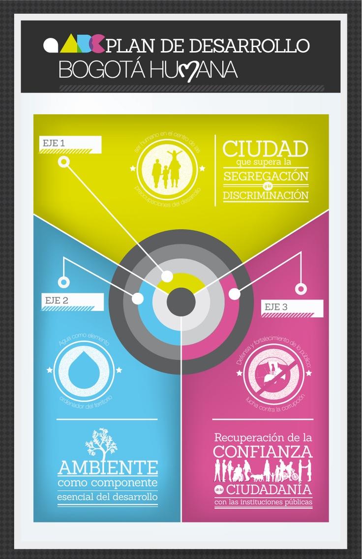 Los tres ejes de Bogotá Humana
