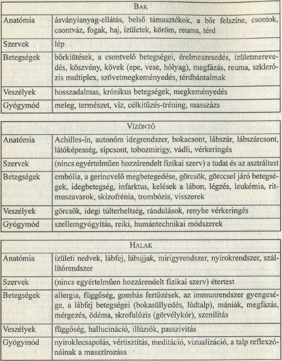 Egészségügyi asztrológia: Bak, Vízöntő, Halak